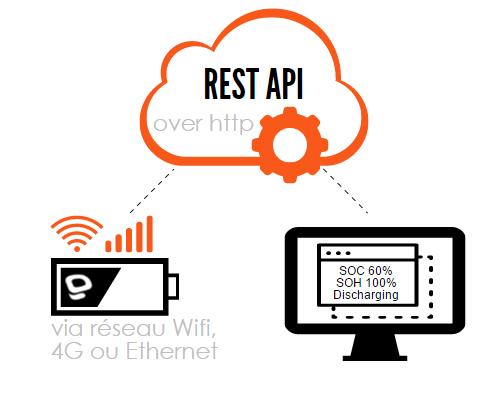 Schéma REST API over http