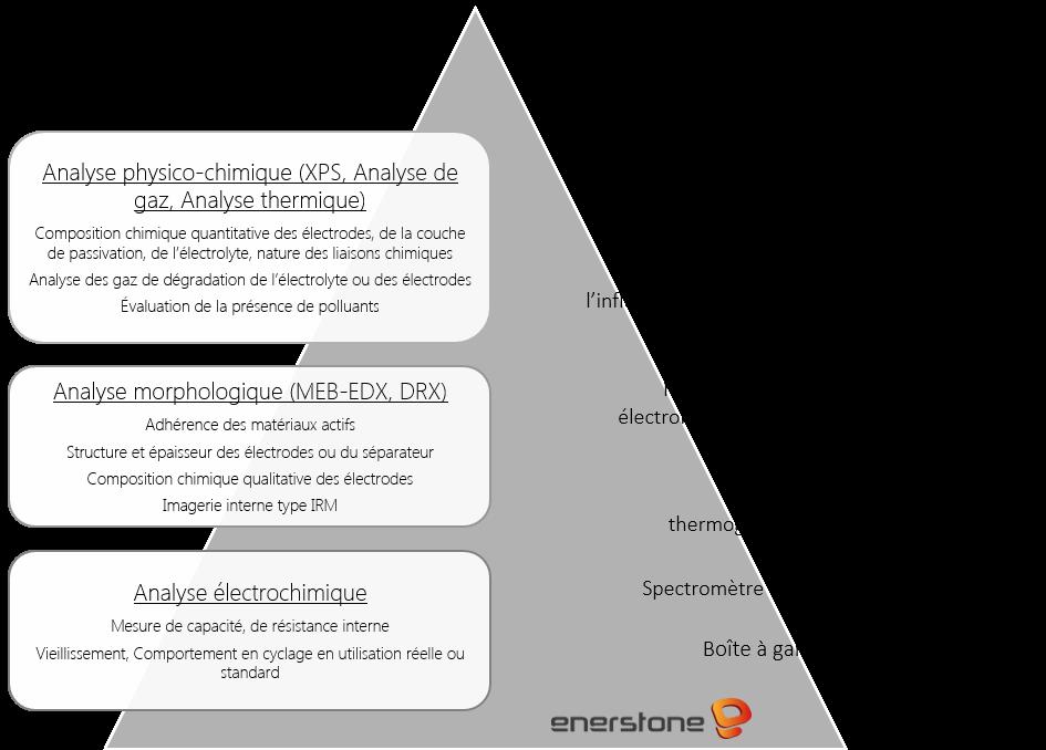 Services et équipements de diagnostic de batterie Enerstone